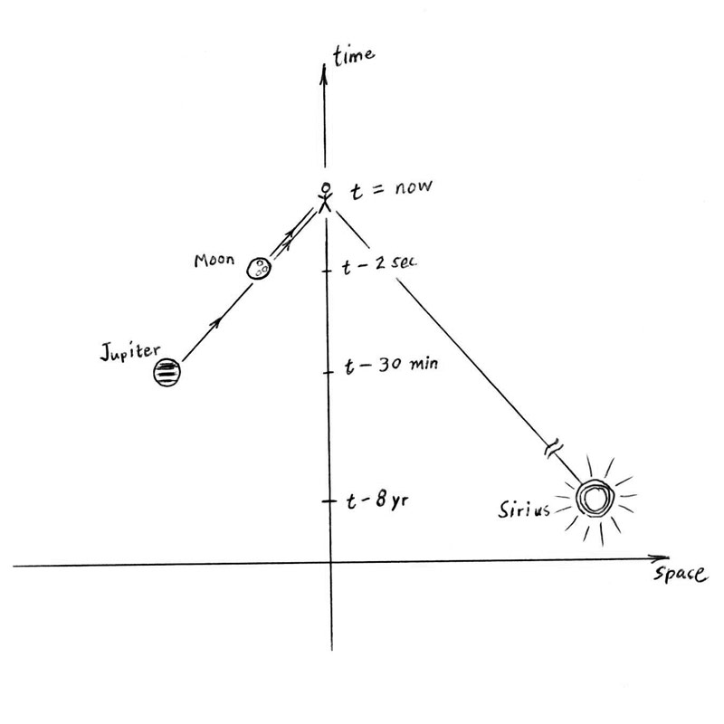 Fig. 1.  Space-time diagram of the simultaneous reception now of light signals from the Moon, Jupiter, and Sirius.