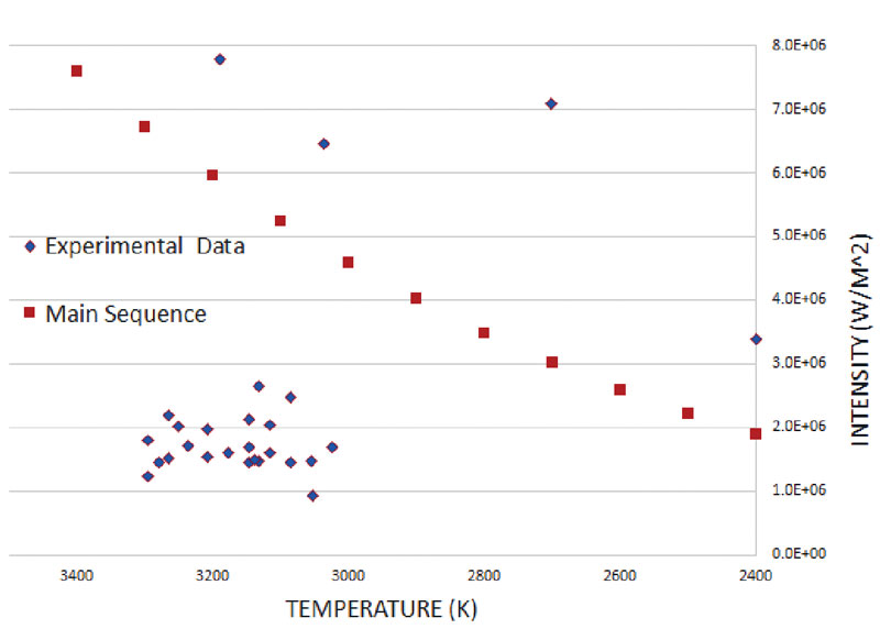 Figure 2. The Hertzsprung-Russell diagram shows the intensity (brightness) of stars versus their surface temperature and is a way to classify stars. The red full squares are stars in the main sequence, while the blue diamonds show our measurements using a Bunsen burner light source set to different flame heights to simulate various stars.