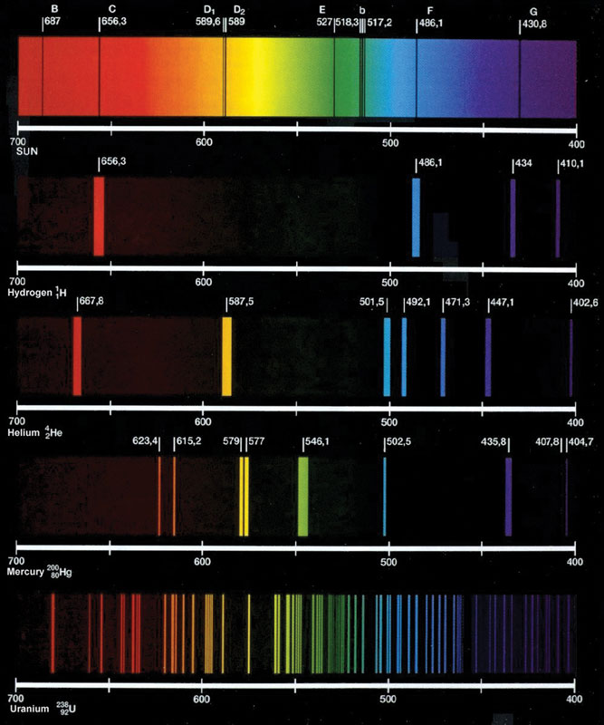The atomic spectra of the Sun, hydrogen, helium, mercury, and uranium. Image courtesy of www.astropt.org.