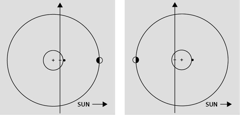 Fig. 3. Positions of Earth and Moon at time of new moon (left) and full moon (right). + is the center of Earth. - is the Earth-Moon barycenter. The black dot is an observer at noon on the equator. Schematic. Not to scale.