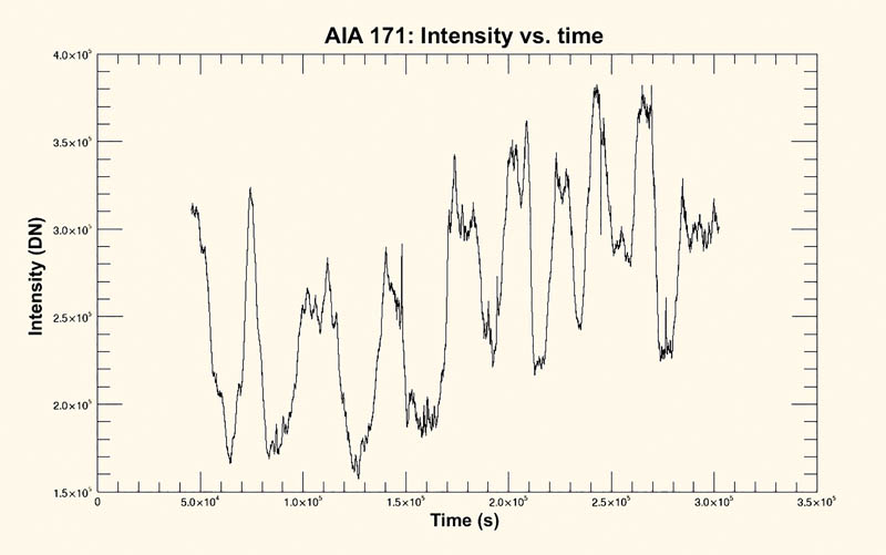 Figure 1 -  AIA continually monitors the corona in a variety of wavelengths.  These data from the 171-Å channel, collected over a three-day period in June 2012, display clear intensity fluctuations, a signature of temperature evolution.