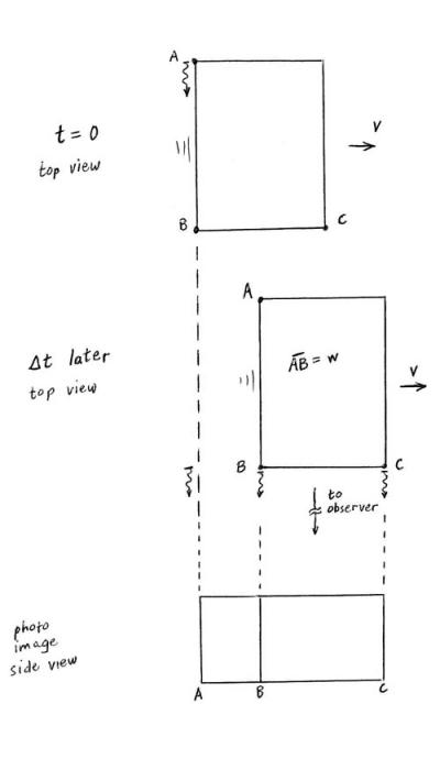 Fig. 3.  The box appears rotated. Light from A, B, and C that arrives at the observer simultaneously had to cross line B-C together, which means light from A was emitted earlier, so when it reaches the B-C line, point B has moved to the right.
